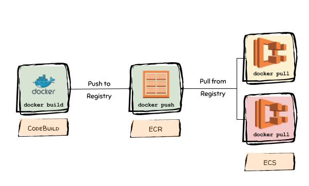 https://cloudonaut.io/aws-velocity-containerized-ecs-based-app-ci-cd-pipeline/