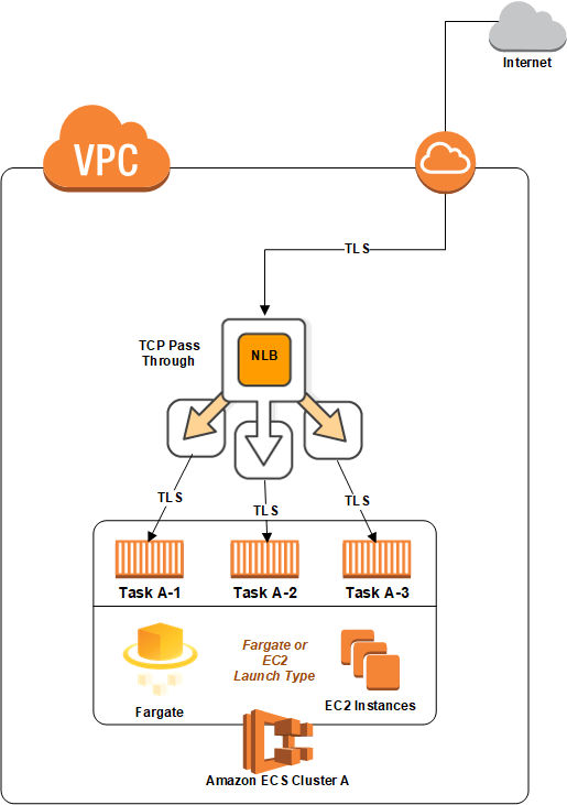 https://aws.amazon.com/blogs/compute/maintaining-transport-layer-security-all-the-way-to-your-container-using-the-network-load-balancer-with-amazon-ecs/