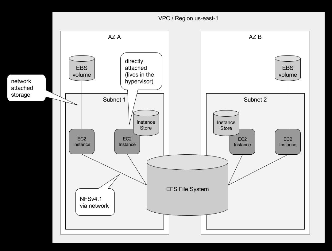 image attribution  https://cloudonaut.io/sharing-data-volumes-between-machines-efs/