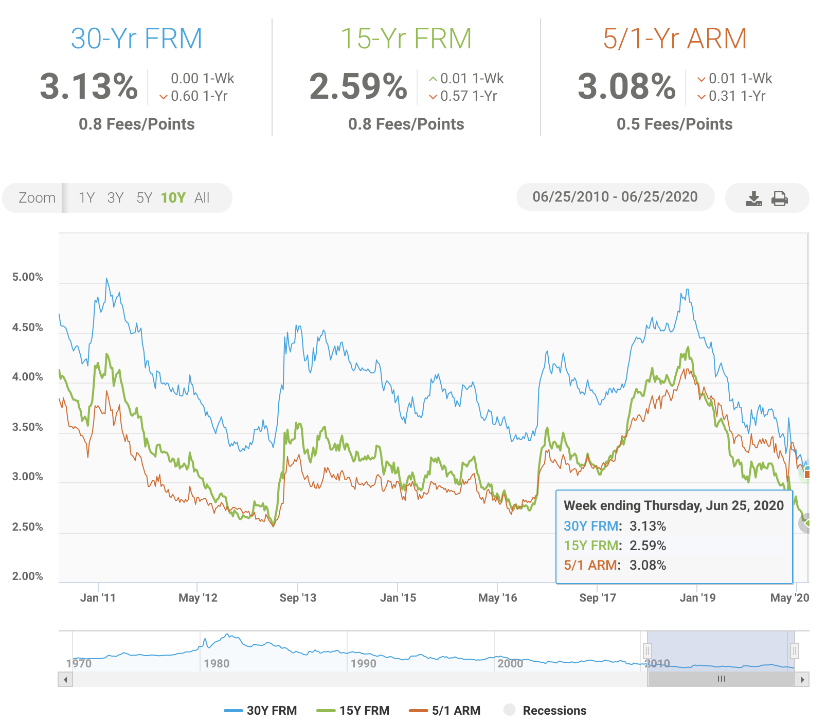 Mortgage rate during COVID-19 pandemic is at an all-time low